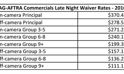 2016-late-night-waiver-rates